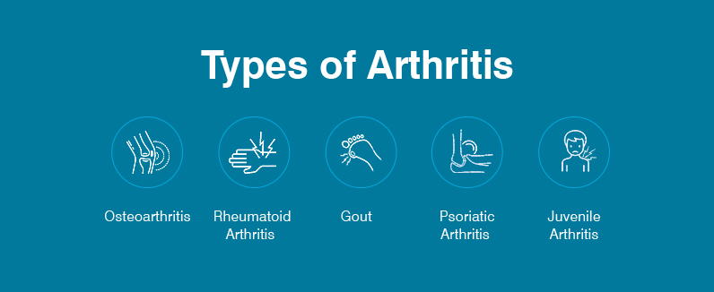 Types of Arthritis - Apollo Clinic Blog